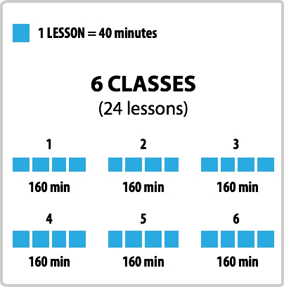 24 lessons, six classes of 160 minutes each