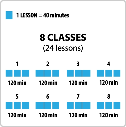 24 lessons, eight classes of 120 minutes each
