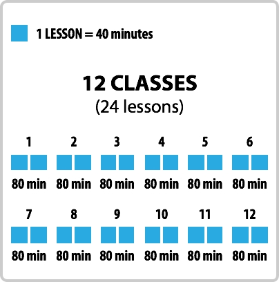 24 lessons, twelve classes of 80 minutes each